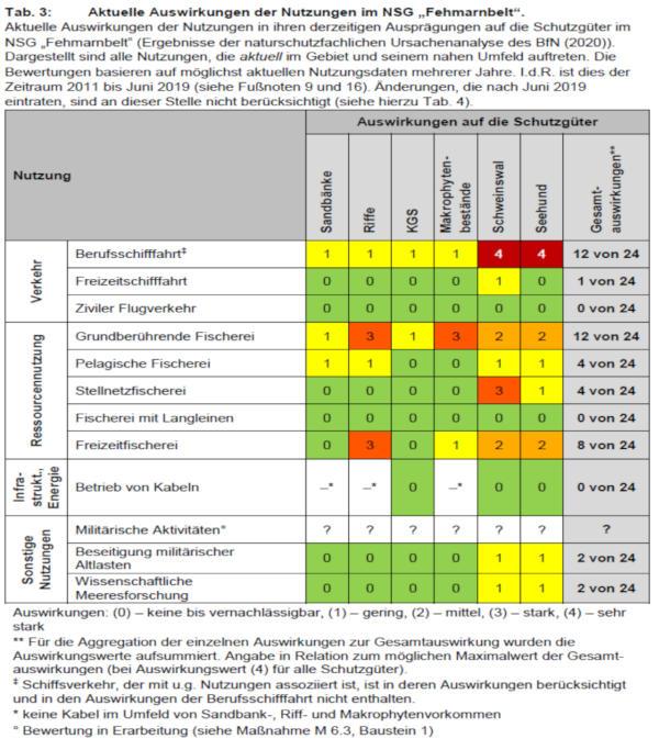 Tabelle mit der Auswirkung der verschiedenen Nutzungsarten des Naturschutzgebietes Fehmarnbelt
